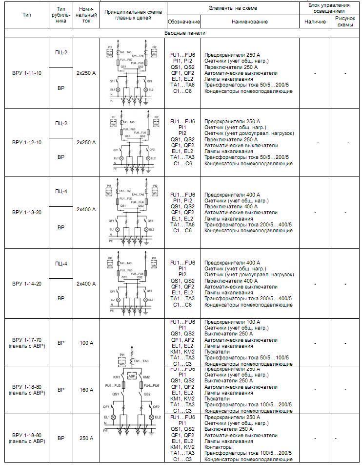 Схемы главных цепей от ВРУ